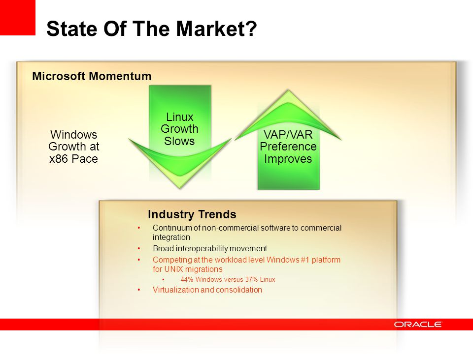 State Of The Market Microsoft Momentum Linux Growth Slows
