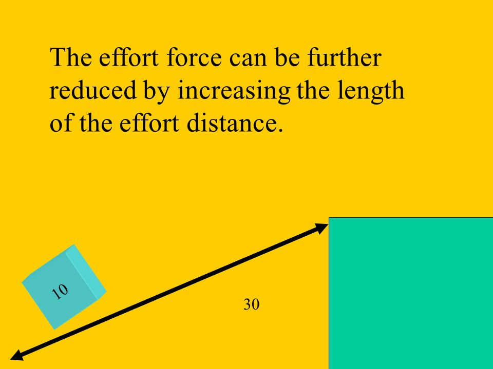 The effort force can be further reduced by increasing the length of the effort distance.