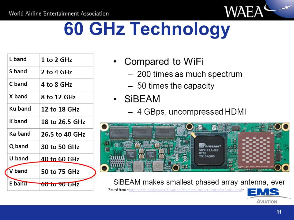 60 GHz Technology Compared to WiFi SiBEAM 200 times as much spectrum