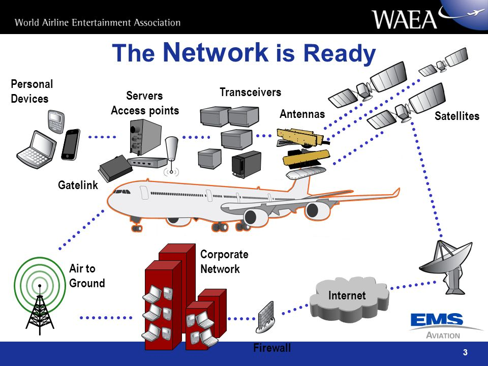 The Network is Ready Personal Devices Transceivers Servers