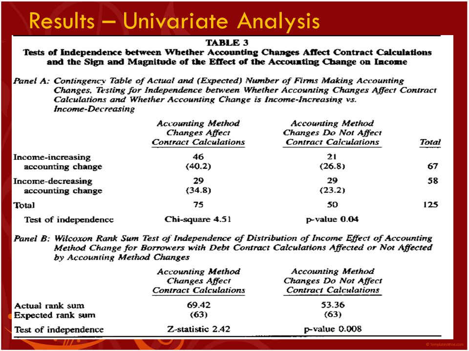 Results – Univariate Analysis