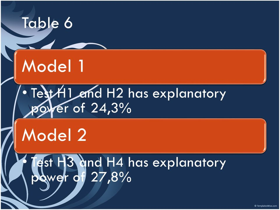 Table 6 Model 1 Test H1 and H2 has explanatory power of 24,3% Model 2