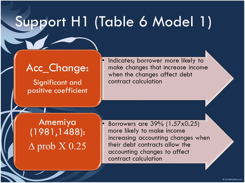 Support H1 (Table 6 Model 1)