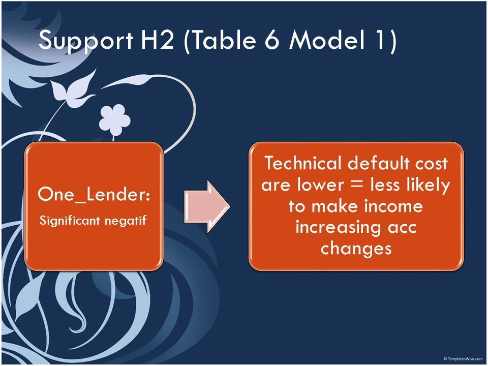 Support H2 (Table 6 Model 1)