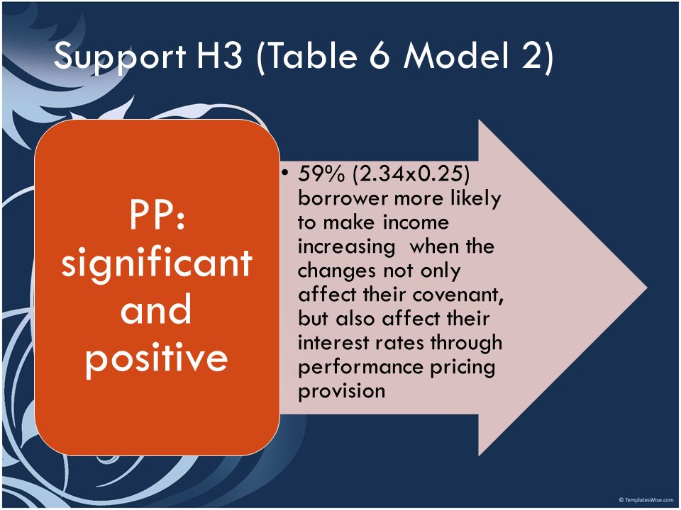 Support H3 (Table 6 Model 2)