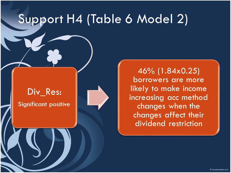 Support H4 (Table 6 Model 2)