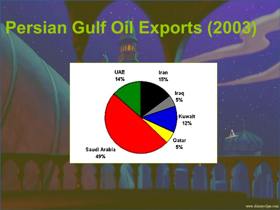 Persian Gulf Oil Exports (2003)