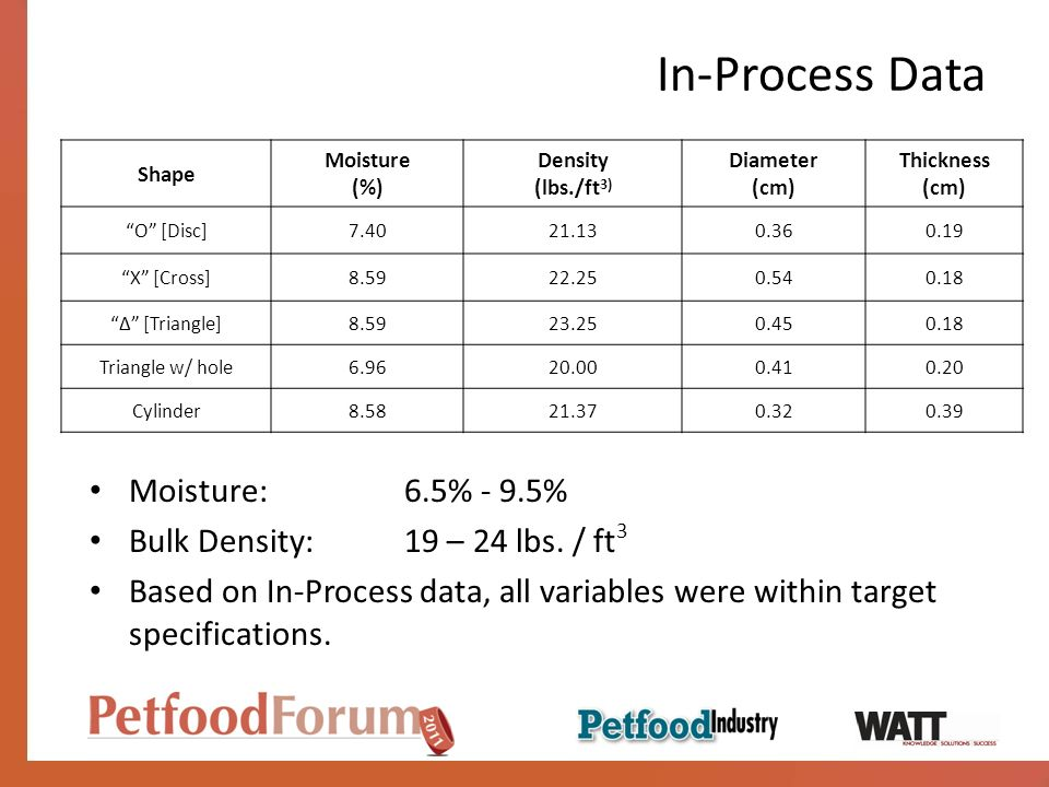 In-Process Data Moisture: 6.5% - 9.5% Bulk Density: 19 – 24 lbs. / ft3