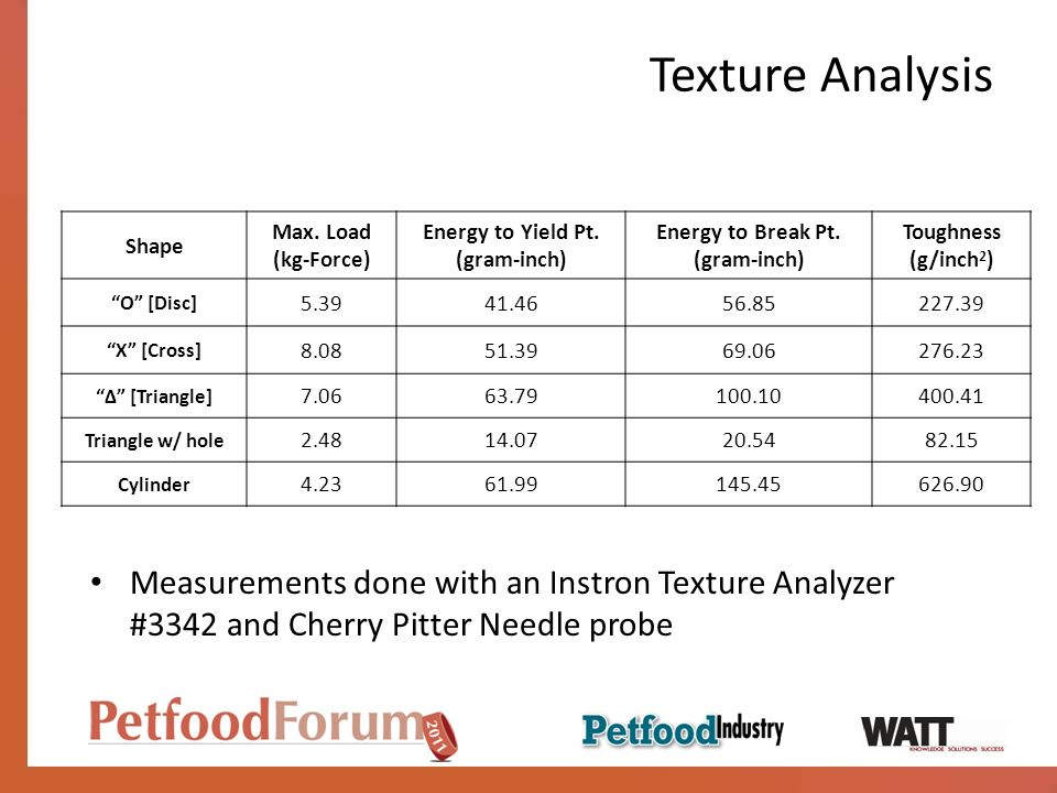 Texture Analysis Shape. Max. Load. (kg-Force) Energy to Yield Pt. (gram-inch) Energy to Break Pt.