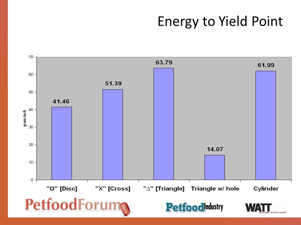 Energy to Yield Point