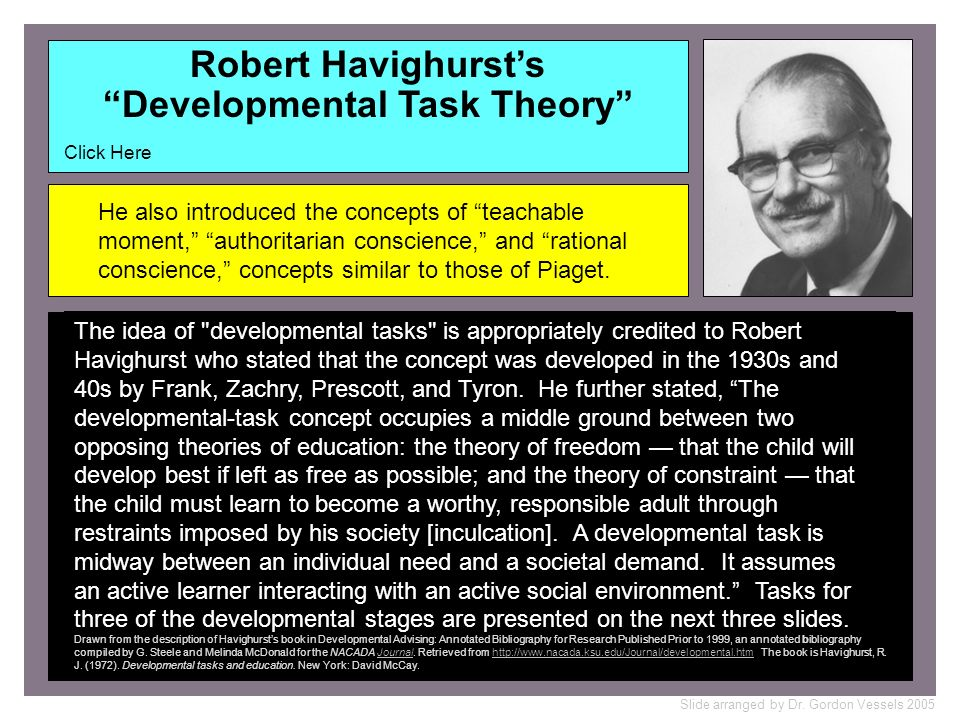 Robert Havighurst's Developmental Task Theory