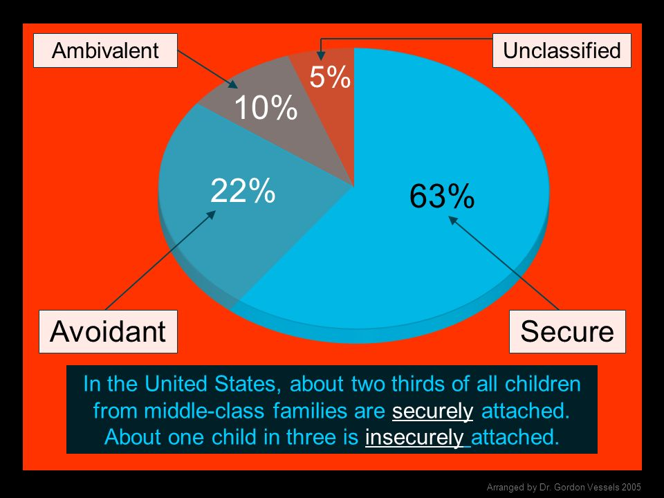 10% 22% 63% 5% Avoidant Secure Ambivalent Unclassified