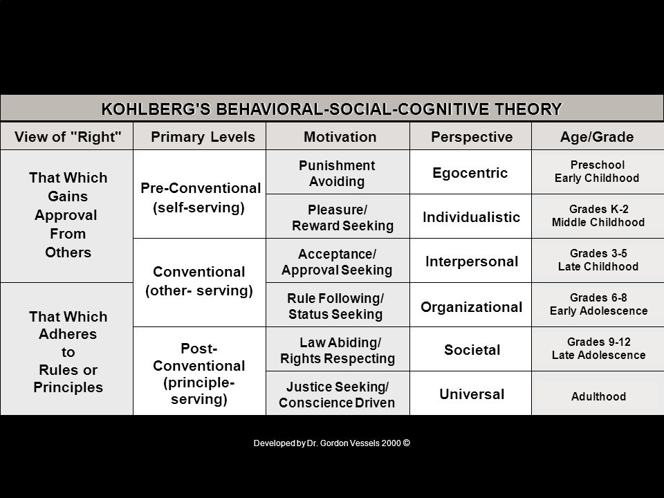 KOHLBERG S BEHAVIORAL-SOCIAL-COGNITIVE THEORY