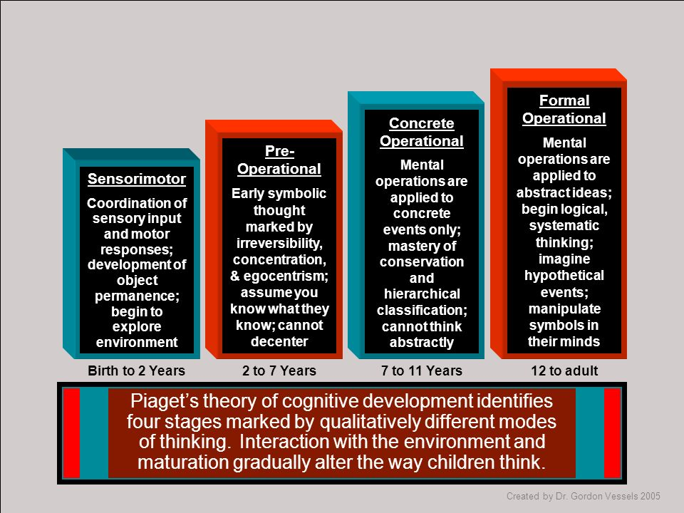 9 Domains Of Development Ppt Download
