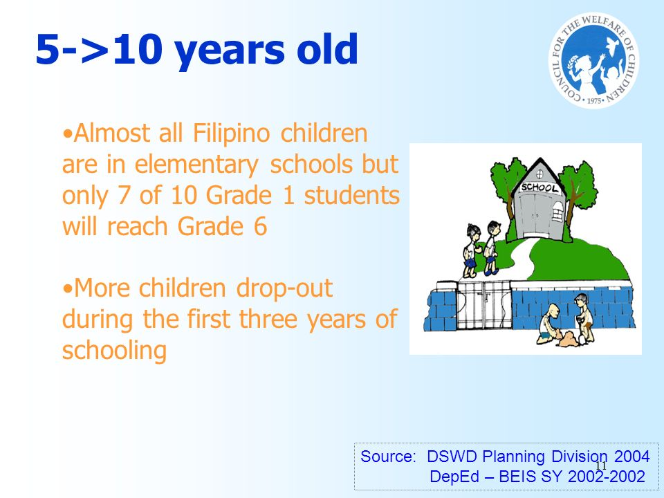 5->10 years old Almost all Filipino children are in elementary schools but only 7 of 10 Grade 1 students will reach Grade 6.