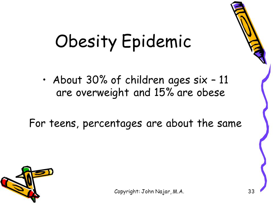 Obesity Epidemic About 30% of children ages six – 11 are overweight and 15% are obese.