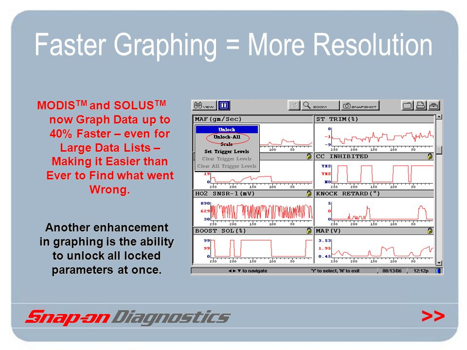 Faster Graphing = More Resolution