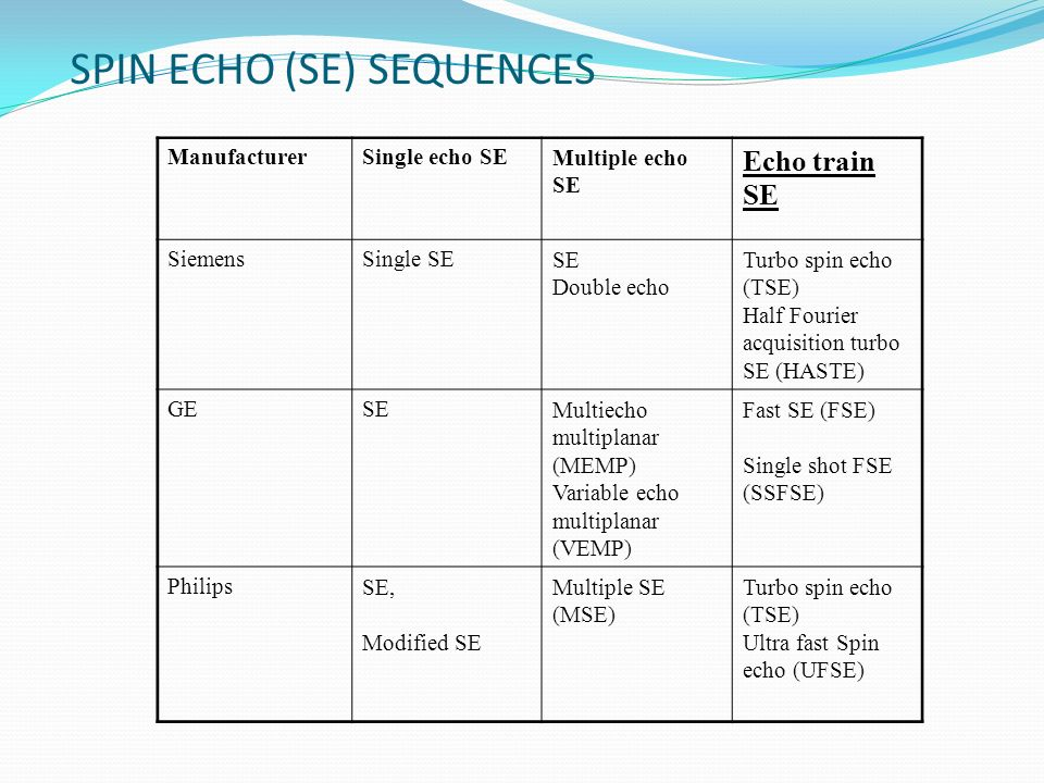 SPIN ECHO (SE) SEQUENCES