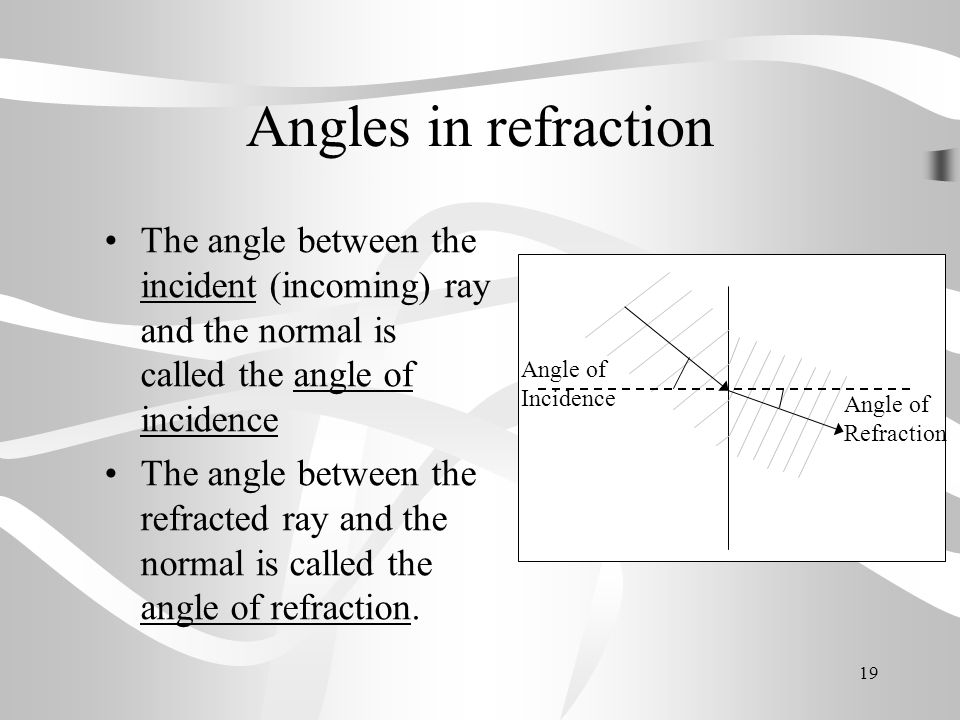 Angles in refraction The angle between the incident (incoming) ray and the normal is called the angle of incidence.