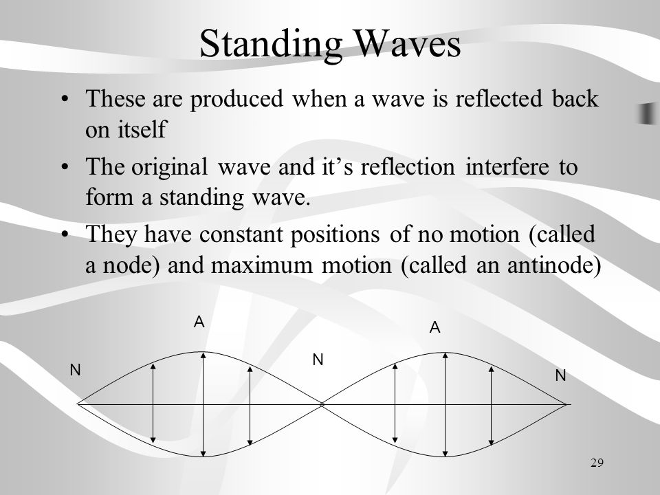 Standing Waves These are produced when a wave is reflected back on itself. The original wave and it's reflection interfere to form a standing wave.