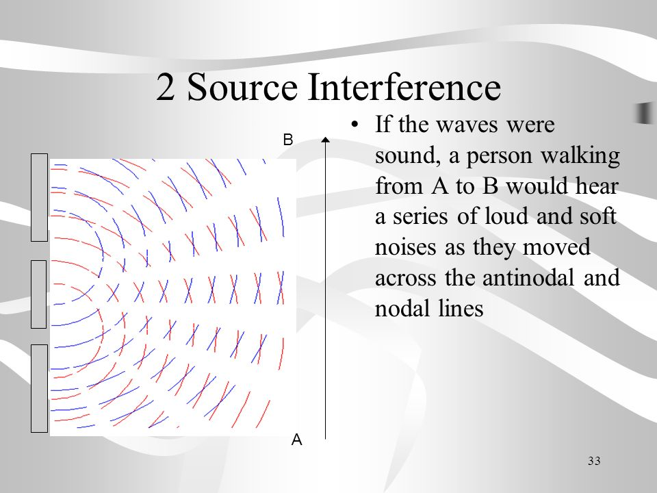 2 Source Interference