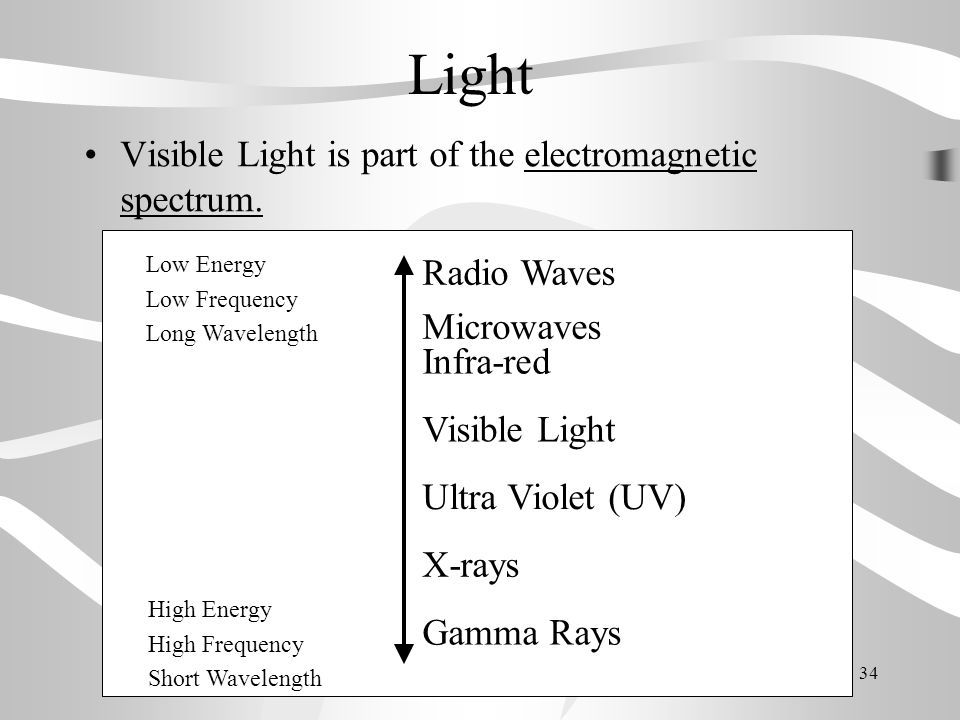 Light Visible Light is part of the electromagnetic spectrum.