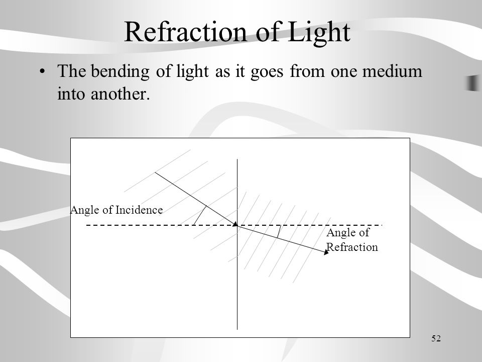 Refraction of Light The bending of light as it goes from one medium into another. Angle of Incidence.