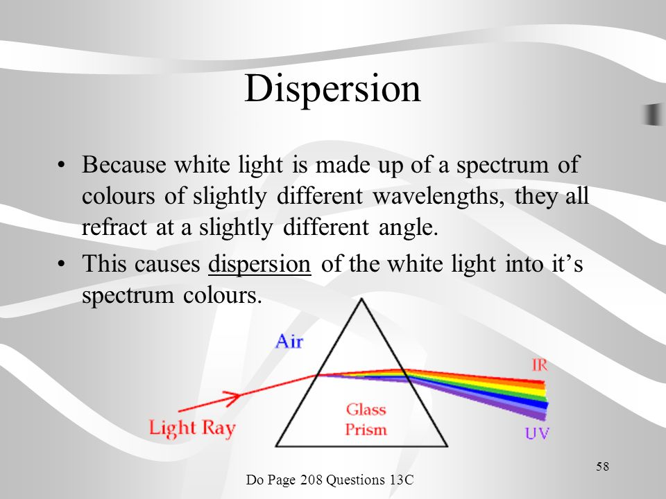 Dispersion Because white light is made up of a spectrum of colours of slightly different wavelengths, they all refract at a slightly different angle.