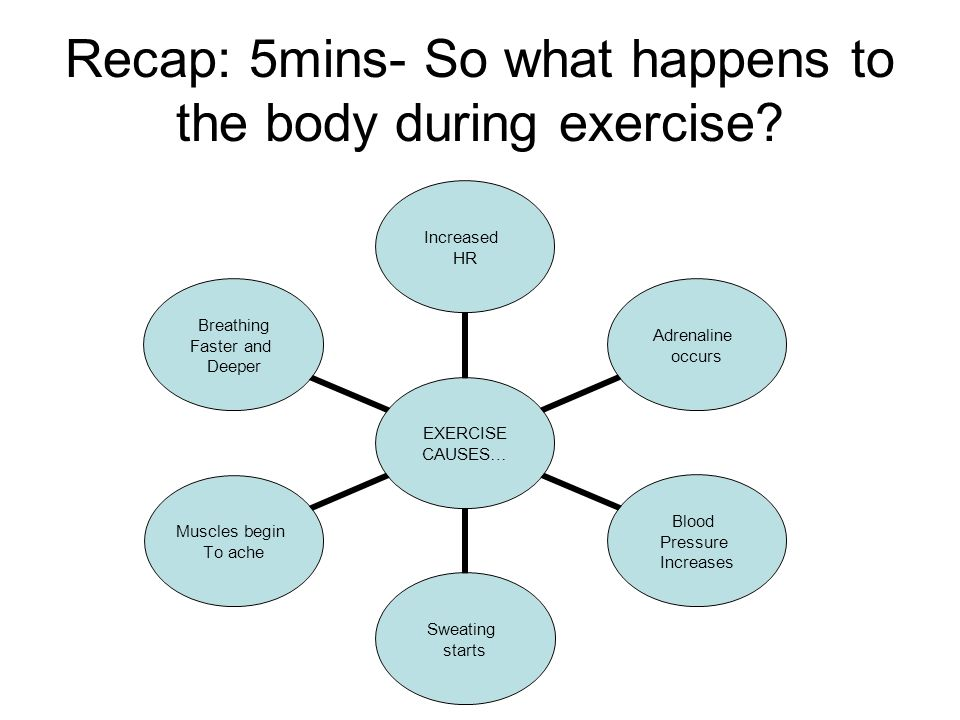 Recap: 5mins- So what happens to the body during exercise