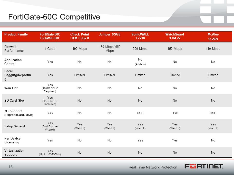 FortiGate-60C Competitive