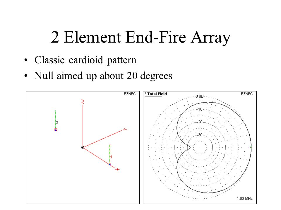 2 Element End-Fire Array