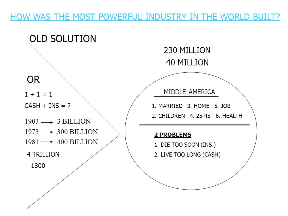 OLD SOLUTION OR HOW WAS THE MOST POWERFUL INDUSTRY IN THE WORLD BUILT