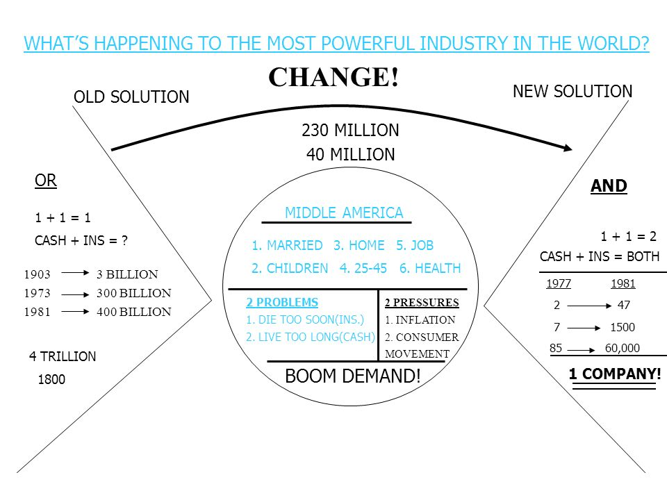 CHANGE! WHAT'S HAPPENING TO THE MOST POWERFUL INDUSTRY IN THE WORLD