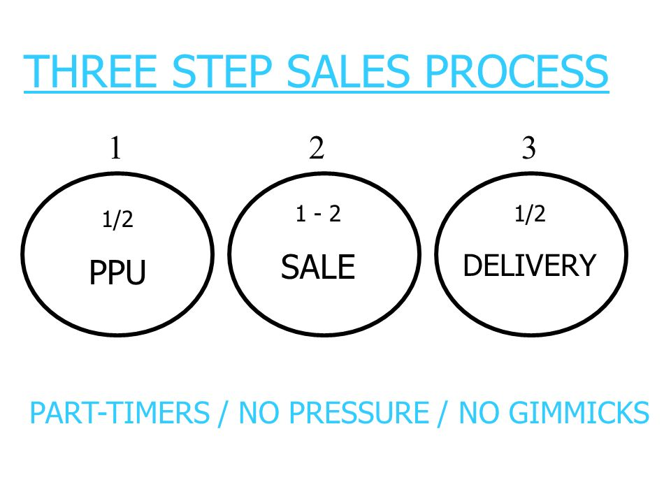 THREE STEP SALES PROCESS