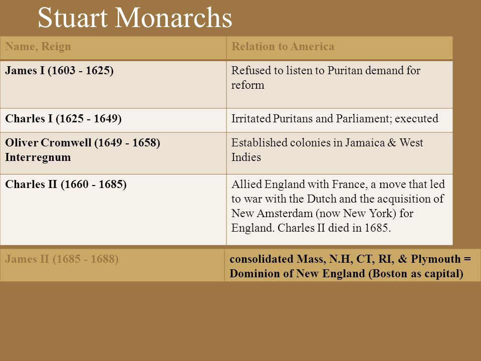 Stuart Monarchs Name, Reign Relation to America James I (1603 - 1625)
