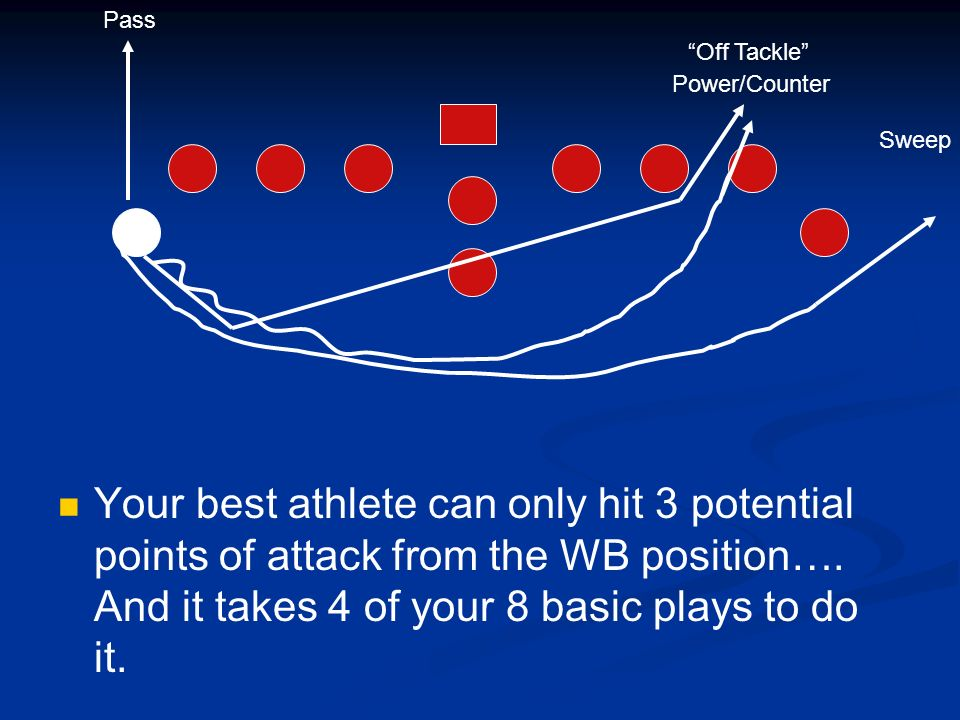 Pass Off Tackle Power/Counter. Sweep.
