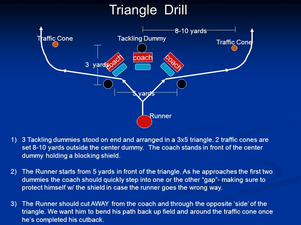 Triangle Drill coach coach coach 8-10 yards 5 yards 3 yards