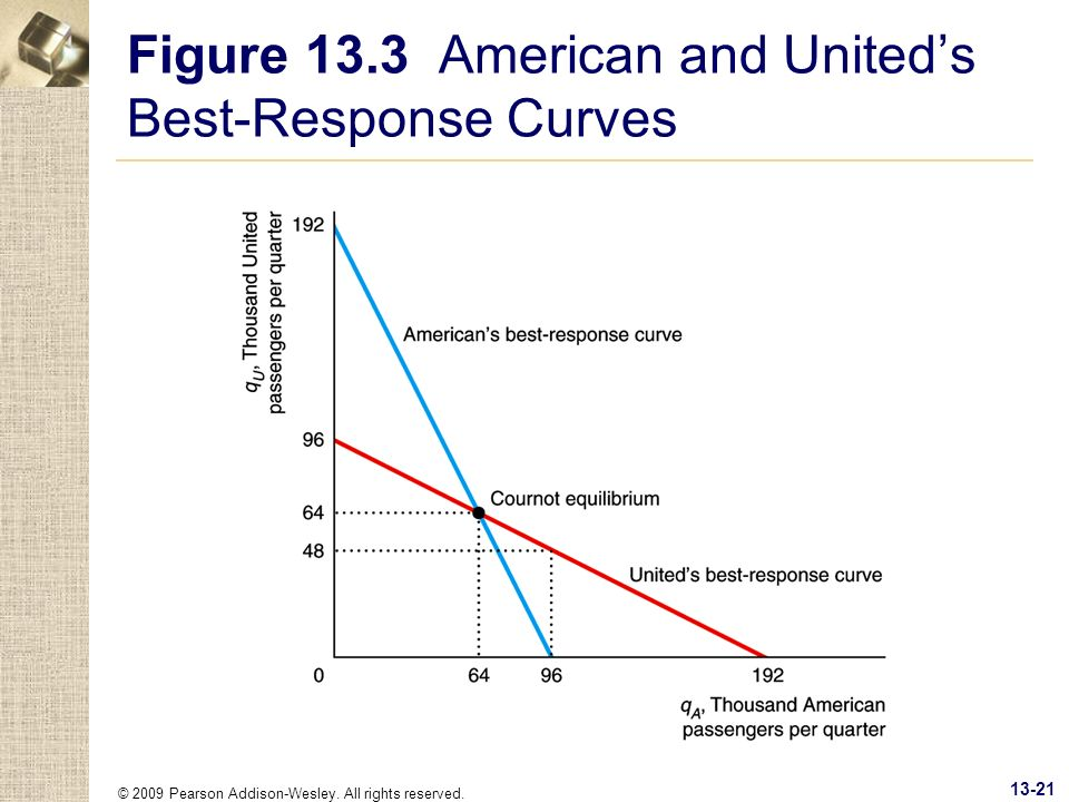 Figure 13.3 American and United's Best-Response Curves