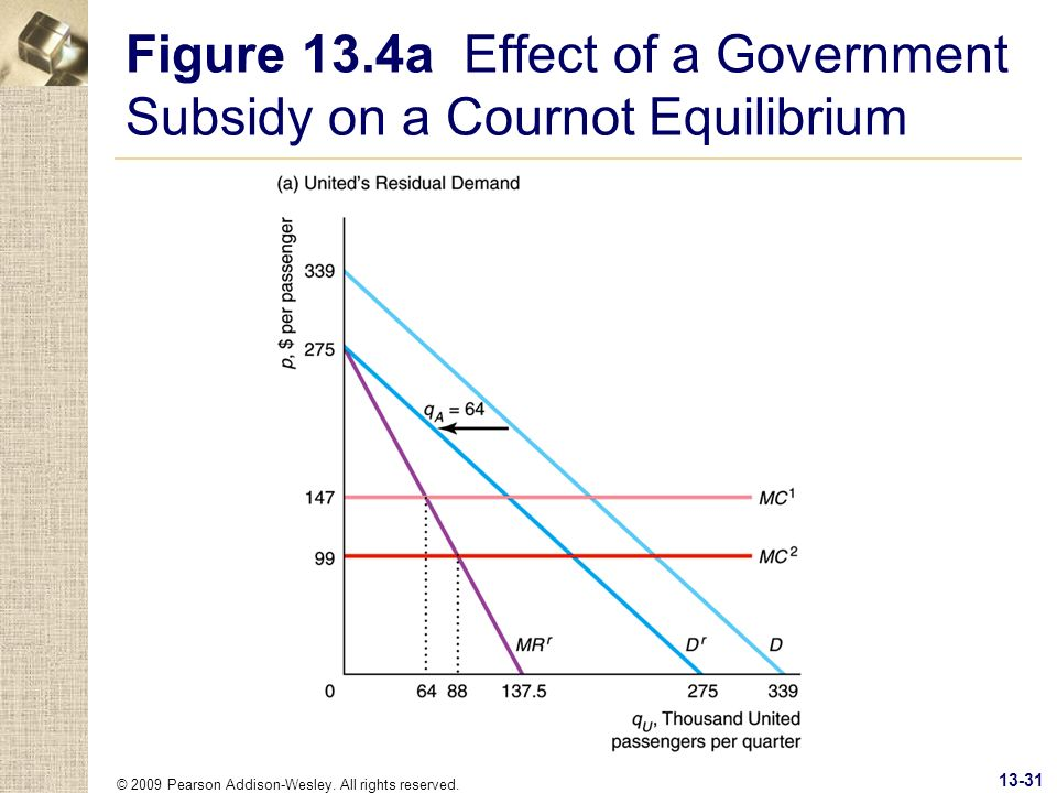 Figure 13.4a Effect of a Government Subsidy on a Cournot Equilibrium