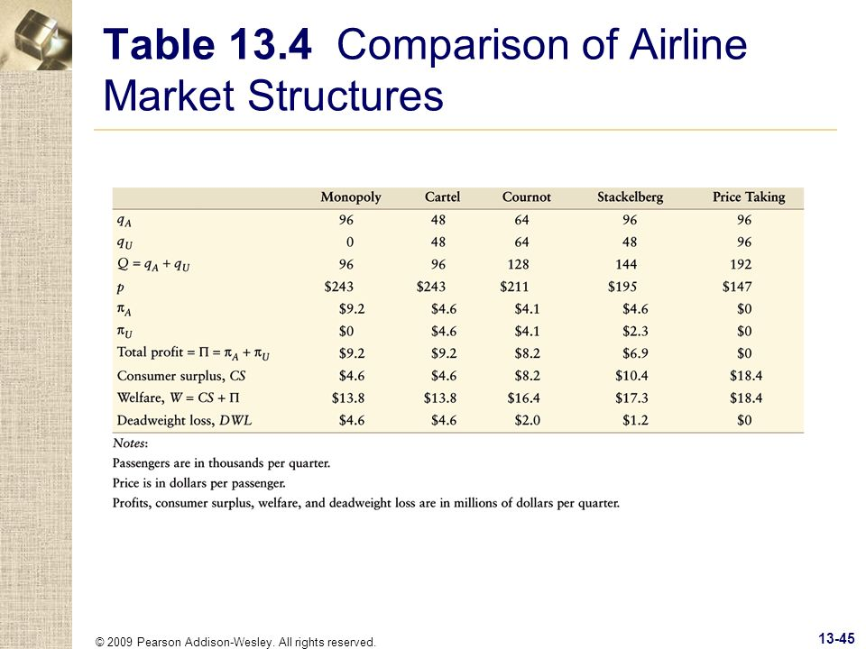 Table 13.4 Comparison of Airline Market Structures
