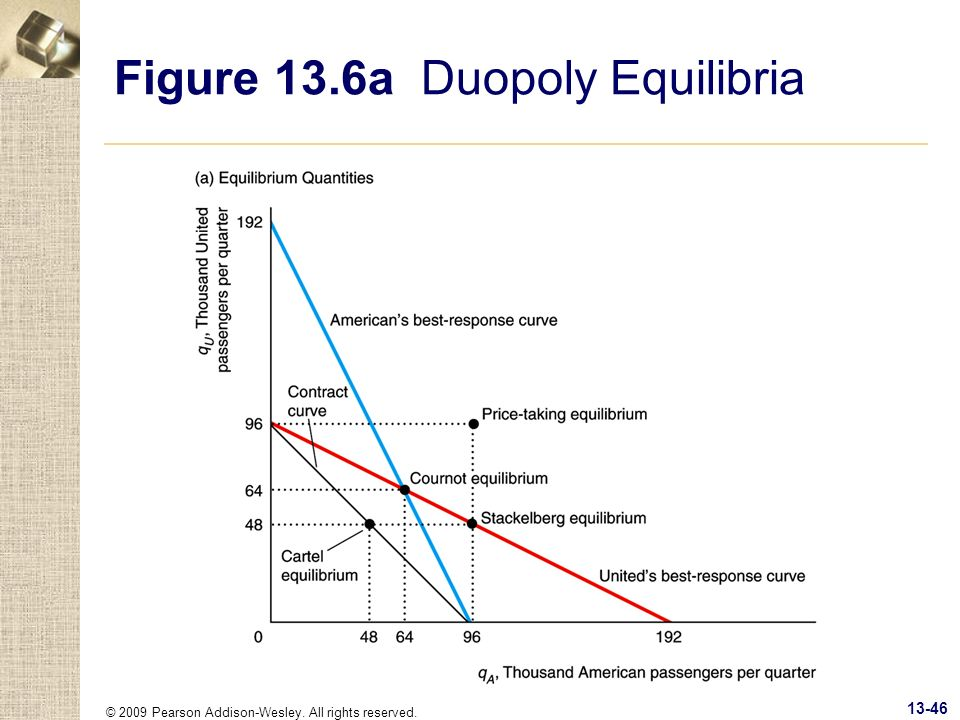 Figure 13.6a Duopoly Equilibria