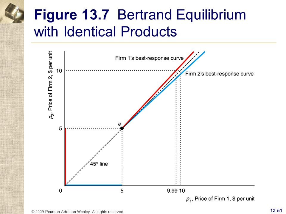 Figure 13.7 Bertrand Equilibrium with Identical Products