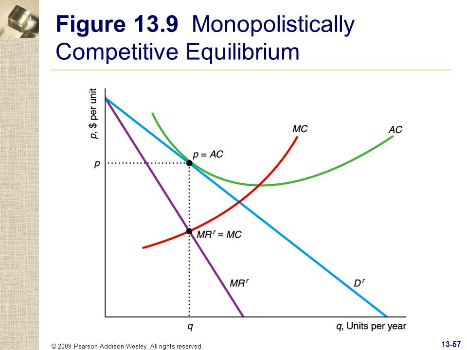 Figure 13.9 Monopolistically Competitive Equilibrium