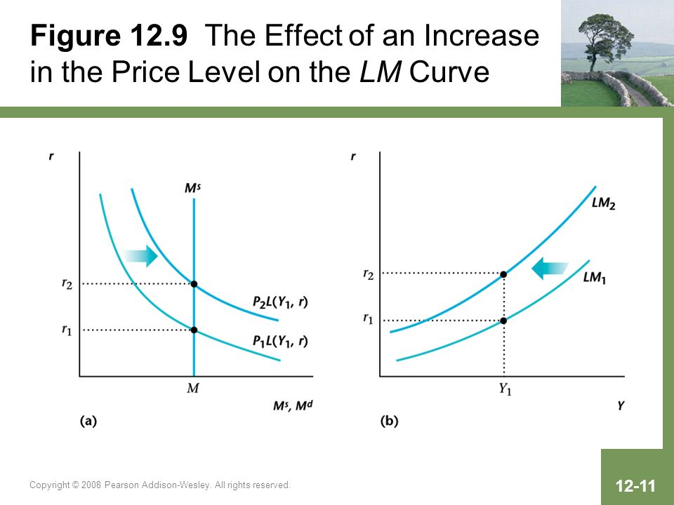 Figure 12.9 The Effect of an Increase in the Price Level on the LM Curve