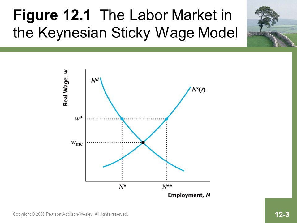 Figure 12.1 The Labor Market in the Keynesian Sticky Wage Model