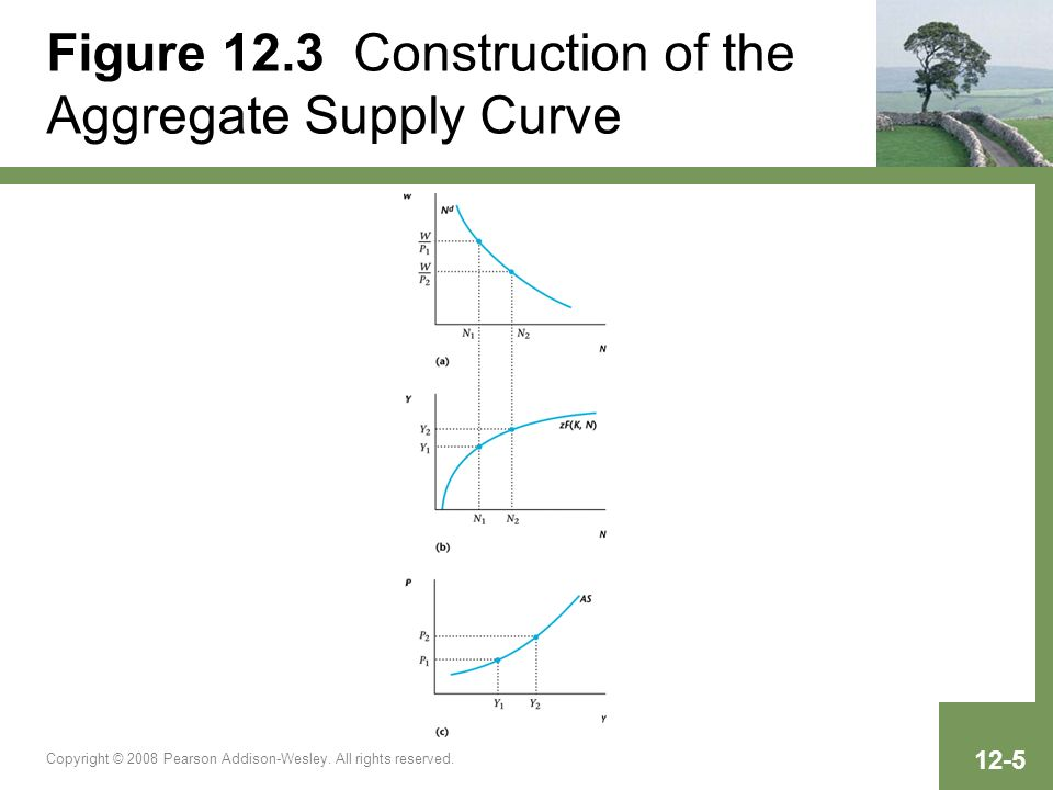 Figure 12.3 Construction of the Aggregate Supply Curve