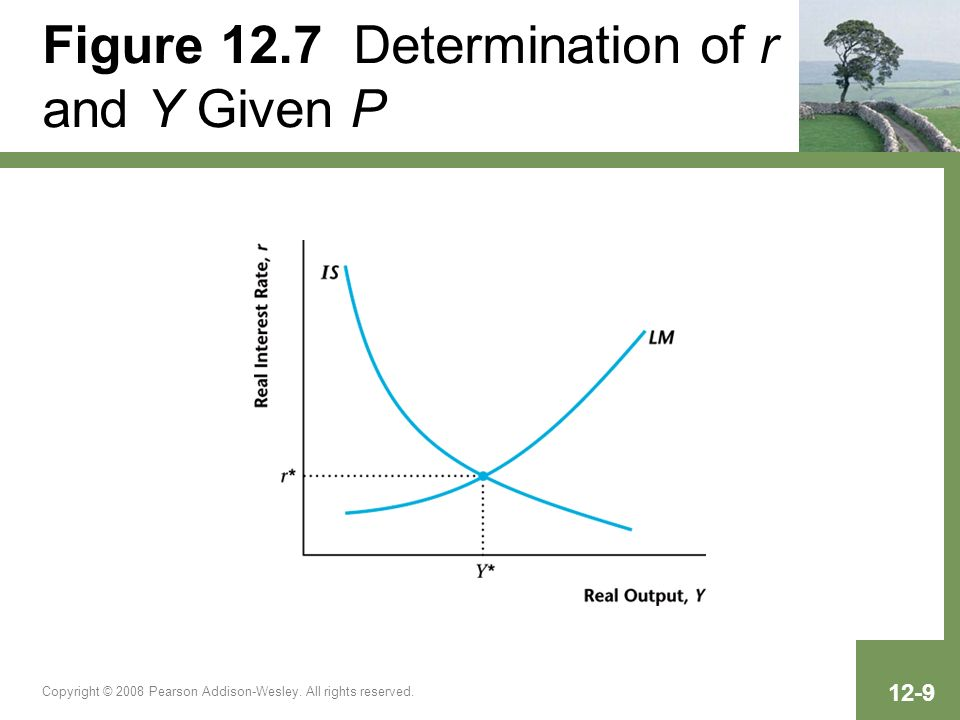 Figure 12.7 Determination of r and Y Given P
