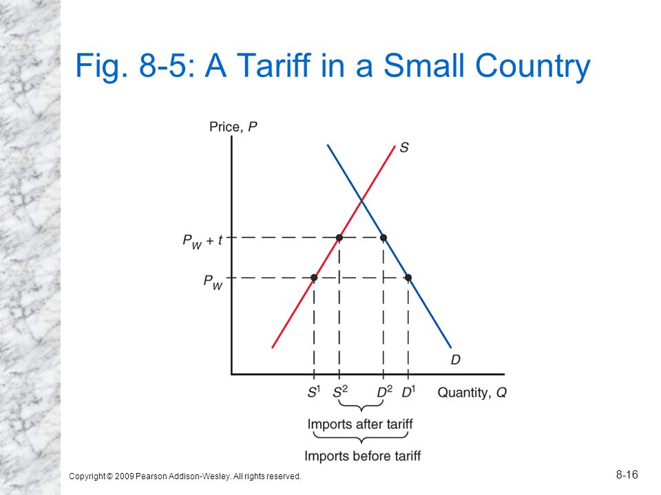 Fig. 8-5: A Tariff in a Small Country