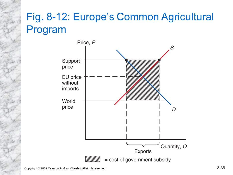 Fig. 8-12: Europe's Common Agricultural Program