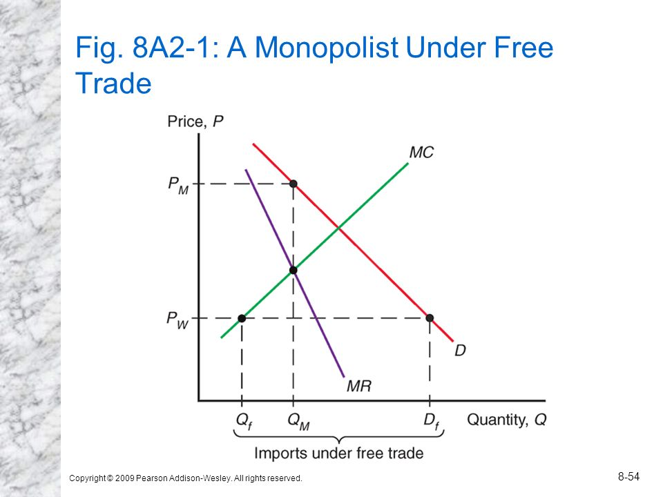 Fig. 8A2-1: A Monopolist Under Free Trade